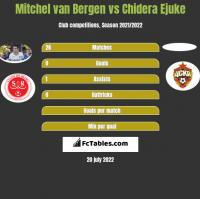 Mitchel van Bergen vs Chidera Ejuke h2h player stats