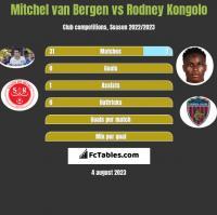 Mitchel van Bergen vs Rodney Kongolo h2h player stats
