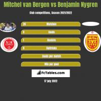 Mitchel van Bergen vs Benjamin Nygren h2h player stats
