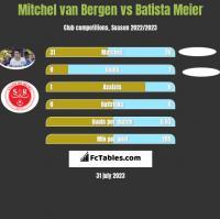 Mitchel van Bergen vs Batista Meier h2h player stats