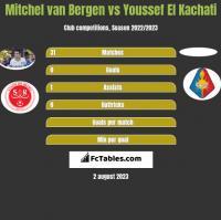 Mitchel van Bergen vs Youssef El Kachati h2h player stats