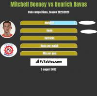 Mitchell Beeney vs Henrich Ravas h2h player stats