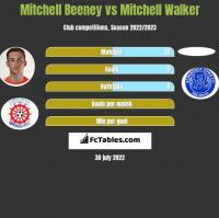 Mitchell Beeney vs Mitchell Walker h2h player stats