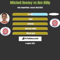 Mitchell Beeney vs Ben Killip h2h player stats