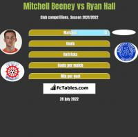 Mitchell Beeney vs Ryan Hall h2h player stats