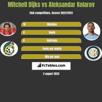 Mitchell Dijks vs Aleksandar Kolarov h2h player stats