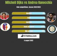 Mitchell Dijks vs Andrea Ranocchia h2h player stats