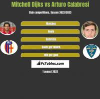 Mitchell Dijks vs Arturo Calabresi h2h player stats