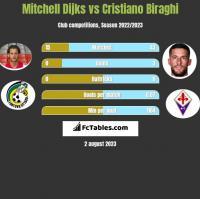 Mitchell Dijks vs Cristiano Biraghi h2h player stats