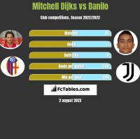 Mitchell Dijks vs Danilo h2h player stats