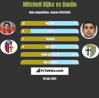 Mitchell Dijks vs Danilo h2h player stats