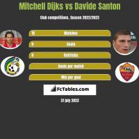 Mitchell Dijks vs Davide Santon h2h player stats