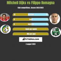 Mitchell Dijks vs Filippo Romagna h2h player stats