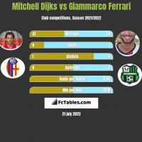 Mitchell Dijks vs Giammarco Ferrari h2h player stats