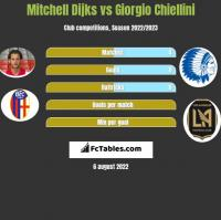 Mitchell Dijks vs Giorgio Chiellini h2h player stats