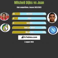 Mitchell Dijks vs Juan h2h player stats
