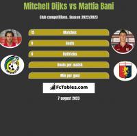 Mitchell Dijks vs Mattia Bani h2h player stats