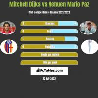 Mitchell Dijks vs Nehuen Mario Paz h2h player stats