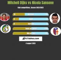 Mitchell Dijks vs Nicola Sansone h2h player stats