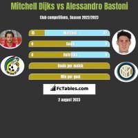 Mitchell Dijks vs Alessandro Bastoni h2h player stats