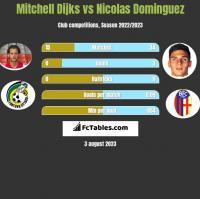 Mitchell Dijks vs Nicolas Dominguez h2h player stats