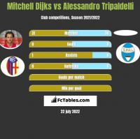 Mitchell Dijks vs Alessandro Tripaldelli h2h player stats