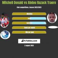 Mitchell Donald vs Abdou Razack Traore h2h player stats