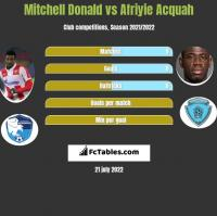 Mitchell Donald vs Afriyie Acquah h2h player stats