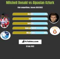 Mitchell Donald vs Alpaslan Ozturk h2h player stats