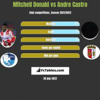 Mitchell Donald vs Andre Castro h2h player stats