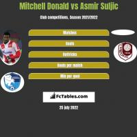 Mitchell Donald vs Asmir Suljic h2h player stats
