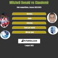 Mitchell Donald vs Claudemir h2h player stats
