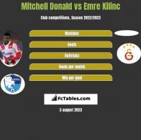 Mitchell Donald vs Emre Kilinc h2h player stats