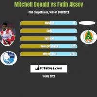 Mitchell Donald vs Fatih Aksoy h2h player stats