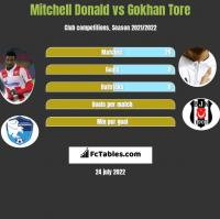 Mitchell Donald vs Gokhan Tore h2h player stats