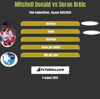 Mitchell Donald vs Goran Brkic h2h player stats
