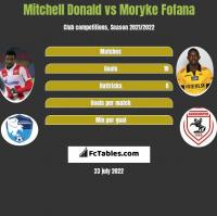 Mitchell Donald vs Moryke Fofana h2h player stats