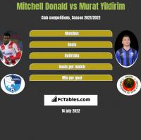 Mitchell Donald vs Murat Yildirim h2h player stats