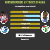 Mitchell Donald vs Thievy Bifouma h2h player stats