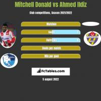Mitchell Donald vs Ahmed Ildiz h2h player stats