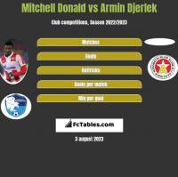 Mitchell Donald vs Armin Djerlek h2h player stats