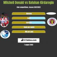 Mitchell Donald vs Batuhan Kirdaroglu h2h player stats