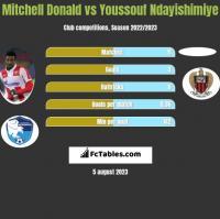 Mitchell Donald vs Youssouf Ndayishimiye h2h player stats