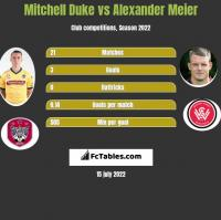 Mitchell Duke vs Alexander Meier h2h player stats