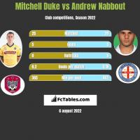 Mitchell Duke vs Andrew Nabbout h2h player stats