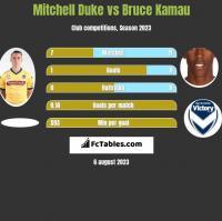 Mitchell Duke vs Bruce Kamau h2h player stats