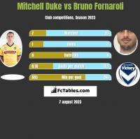 Mitchell Duke vs Bruno Fornaroli h2h player stats