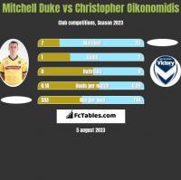 Mitchell Duke vs Christopher Oikonomidis h2h player stats