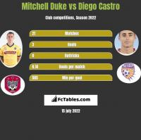 Mitchell Duke vs Diego Castro h2h player stats