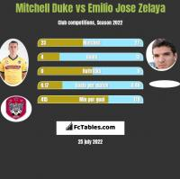 Mitchell Duke vs Emilio Jose Zelaya h2h player stats